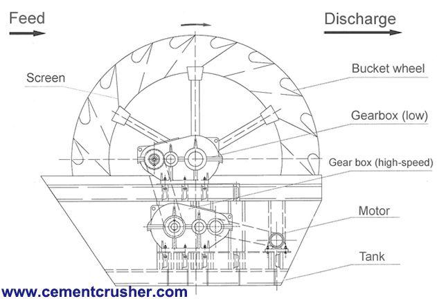 sand washing machine structure 1