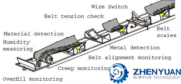 Belt Conveyor Zhenyuan Crusher Teeth Roller Crusher